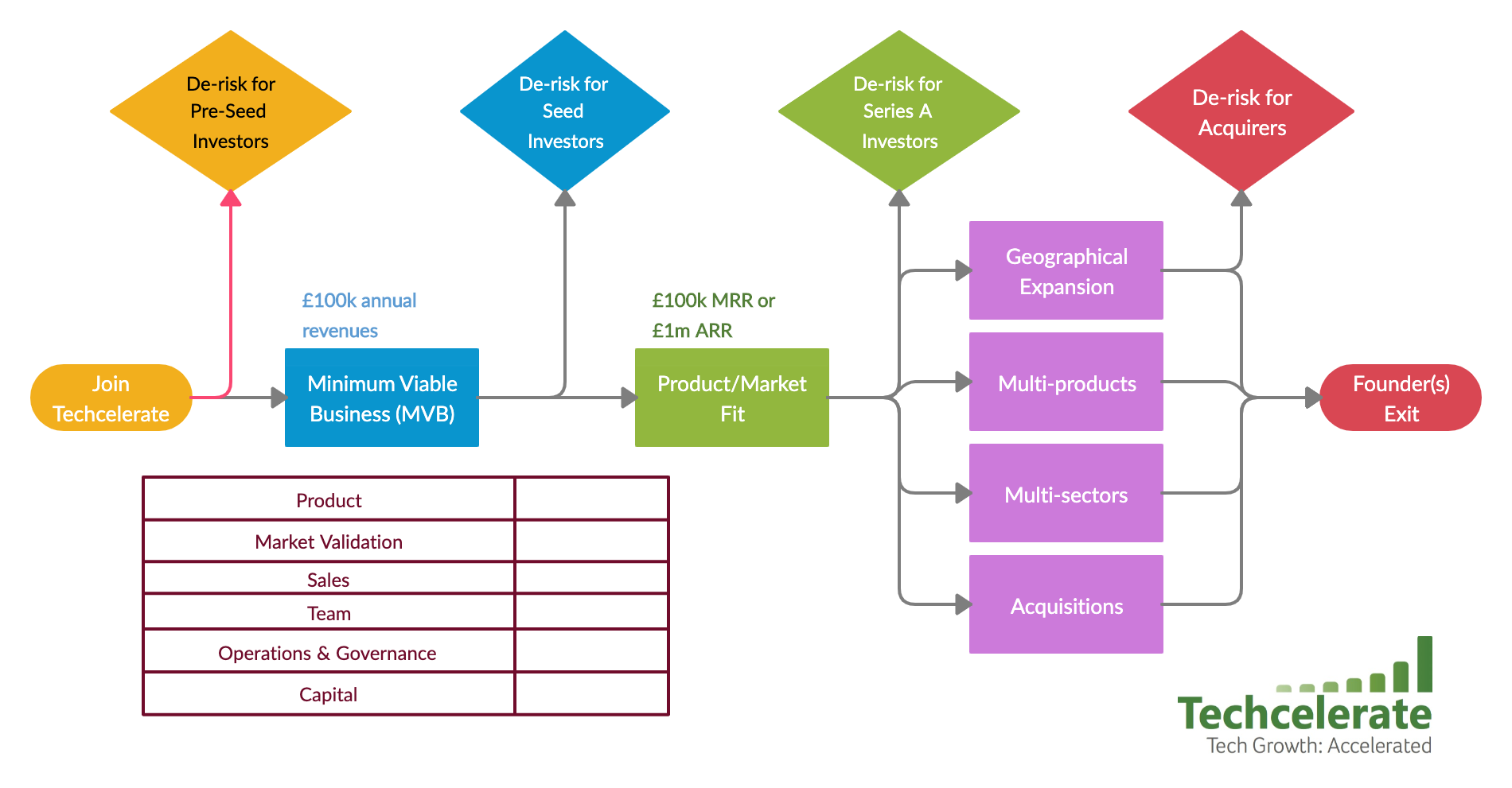 Techcelerate Value Chain (2)